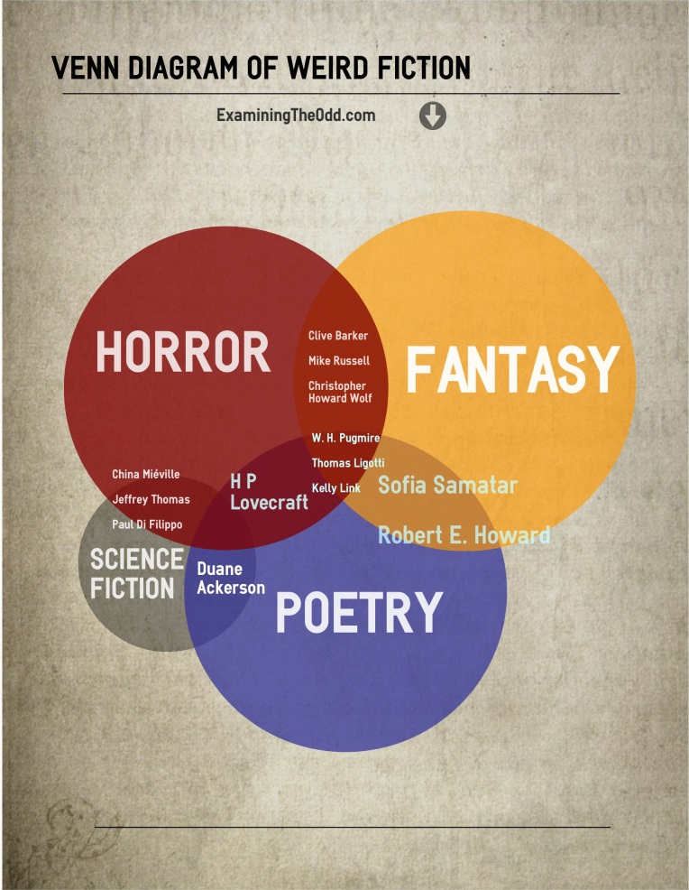 Venn Diagram of Weird Fiction